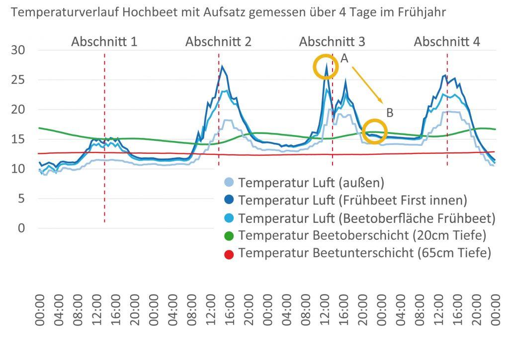 Temperaturkurve Treibhaus